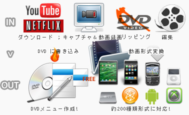 Any Video Converter Ultimate の主な機能